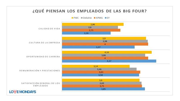 SATISFACCIÓN, SATISFACCIÓN LABORAL, BIG FOUR, KPMG, DELOITTE, PWC, EY