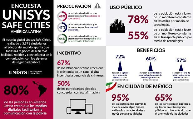 SAFE CITIES, CIUDADES DIGITALES
